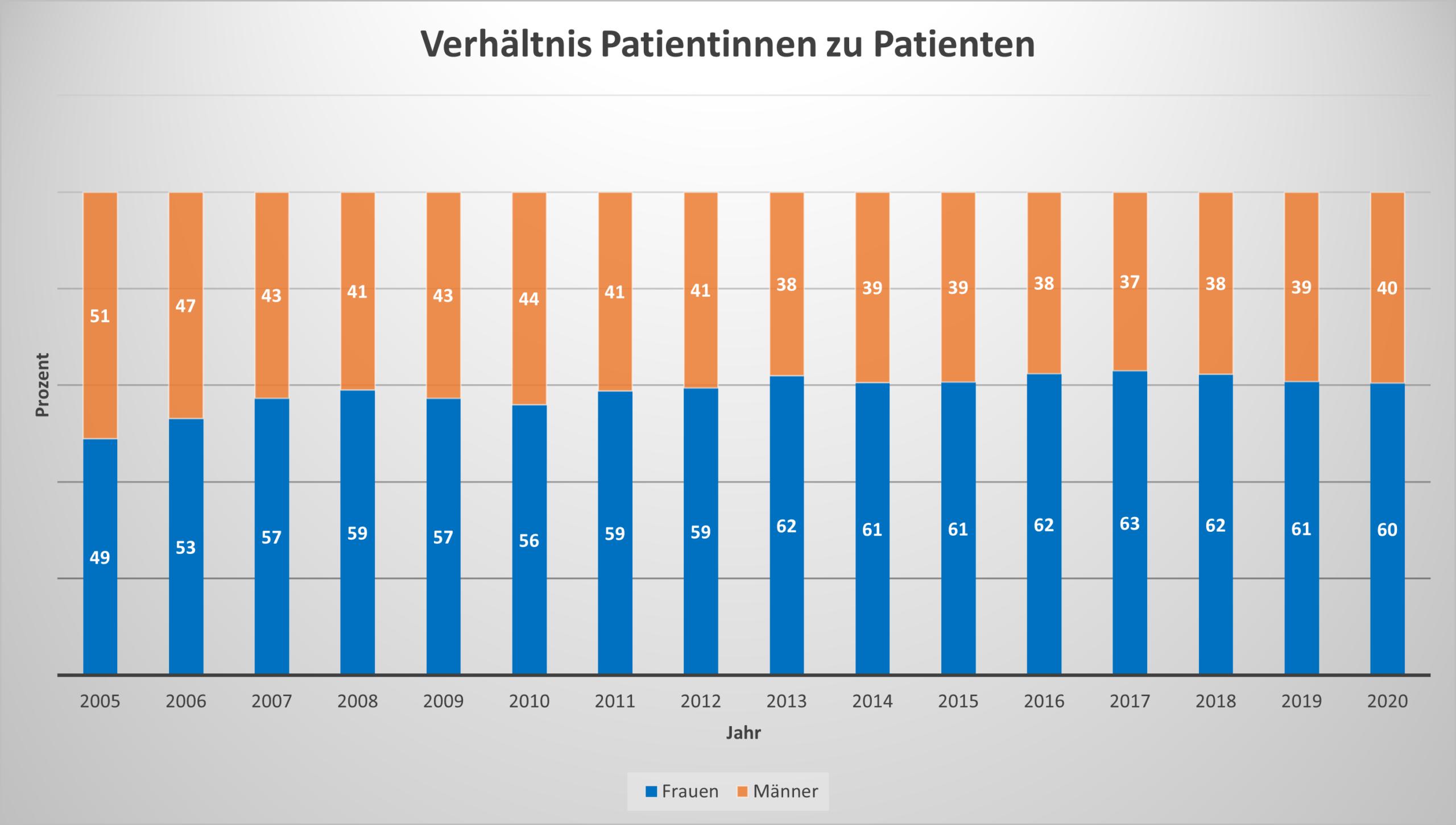 Statistik Physiotherapie Verhältnis Frauen Männer